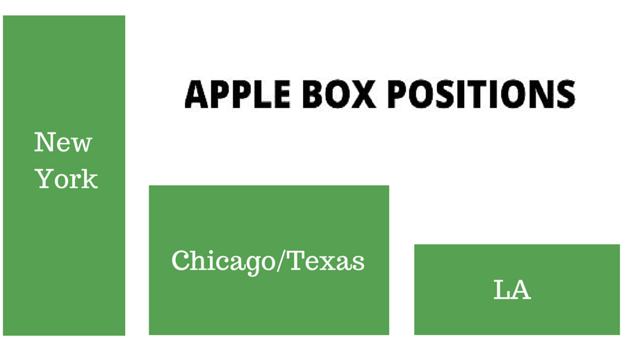 Different sizes and types of Apple Boxes used in video production
